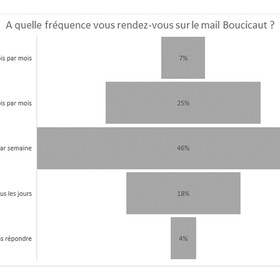 04-Question_4_-_Mail_Boucicaut